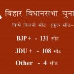 बिहार विधानसभा चुनाव: मोदी की बल्ले-बल्ले, एनडीए को मिल सकता है पूर्ण बहुमत